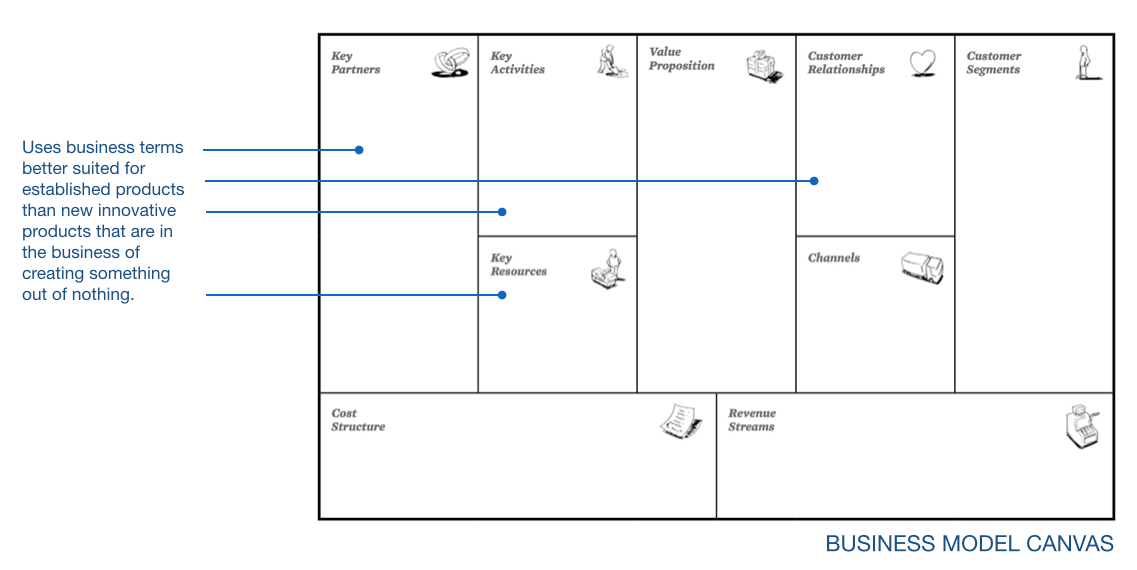 Business Model Canvas is not intuitive