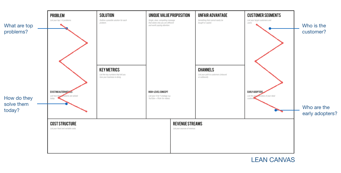 Lean Canvas is customer and problem focused