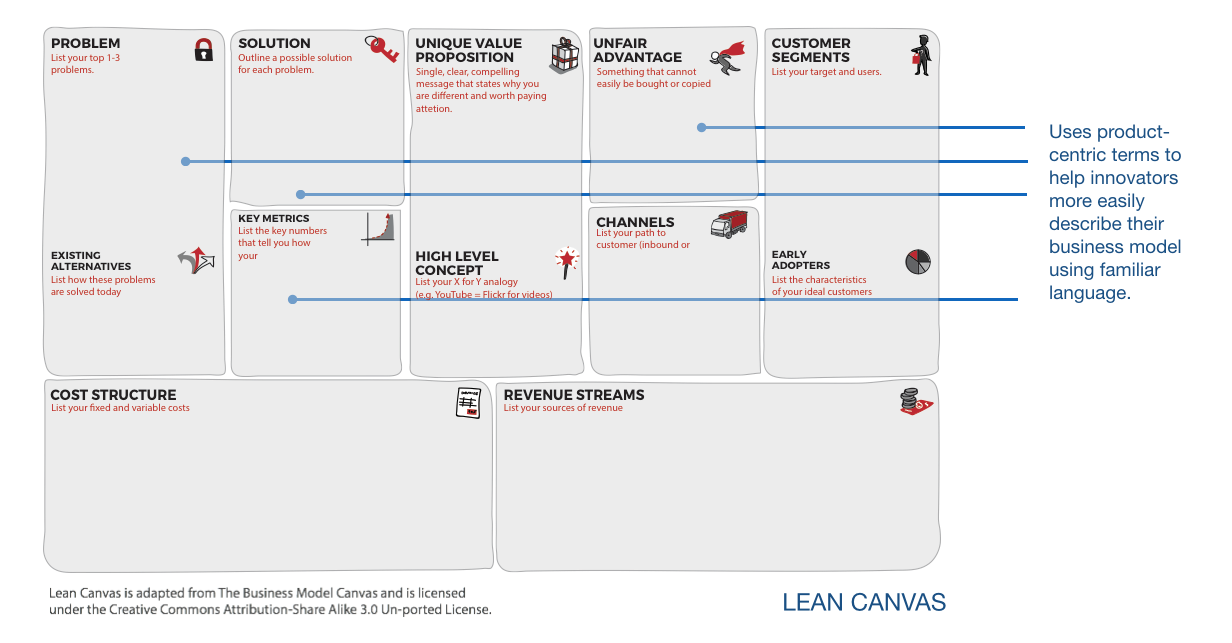 Lean Canvas is intuitive